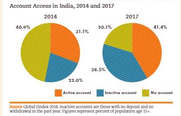 india graphs