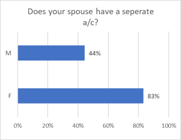 Separate Bank account for spouse